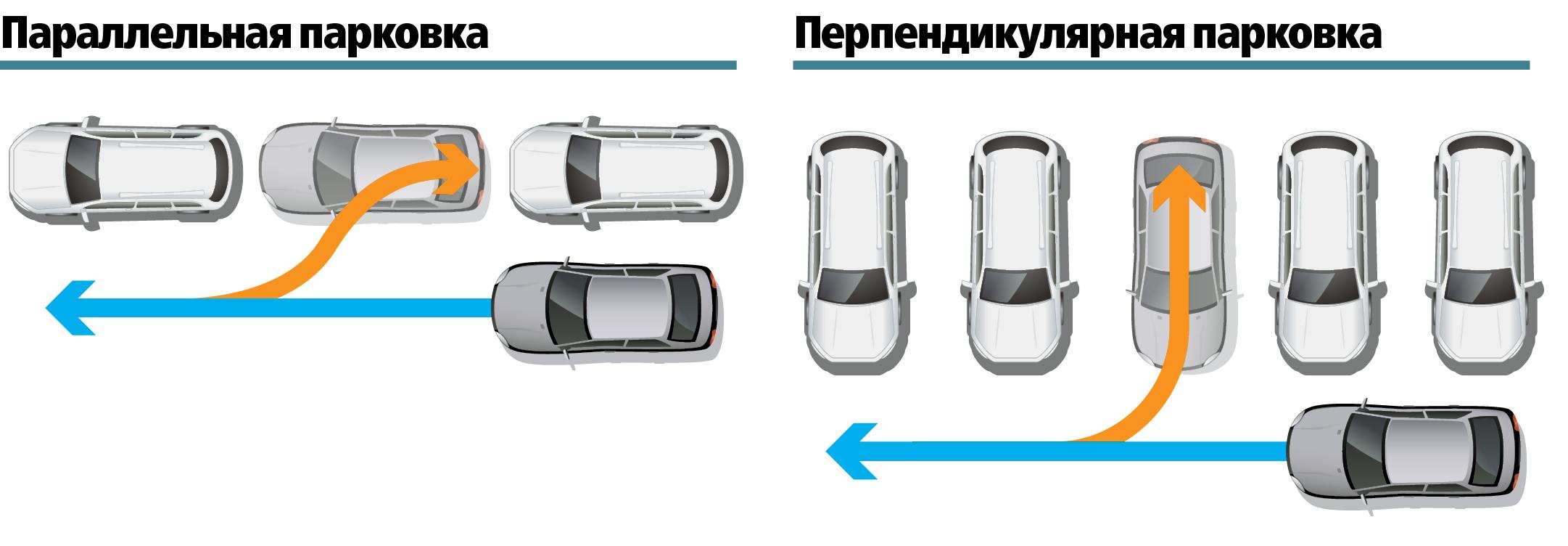 Параллельная и перпендикулярная парковки